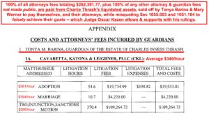 A sampling of the May 23, 2019: Mary Werner & Tonya Barina submit their attorney fees for just the legal work since Oscar Kazen assumed control of Charlie Thrash's guardianship, Jan 29, 2019 to April 9, 2019